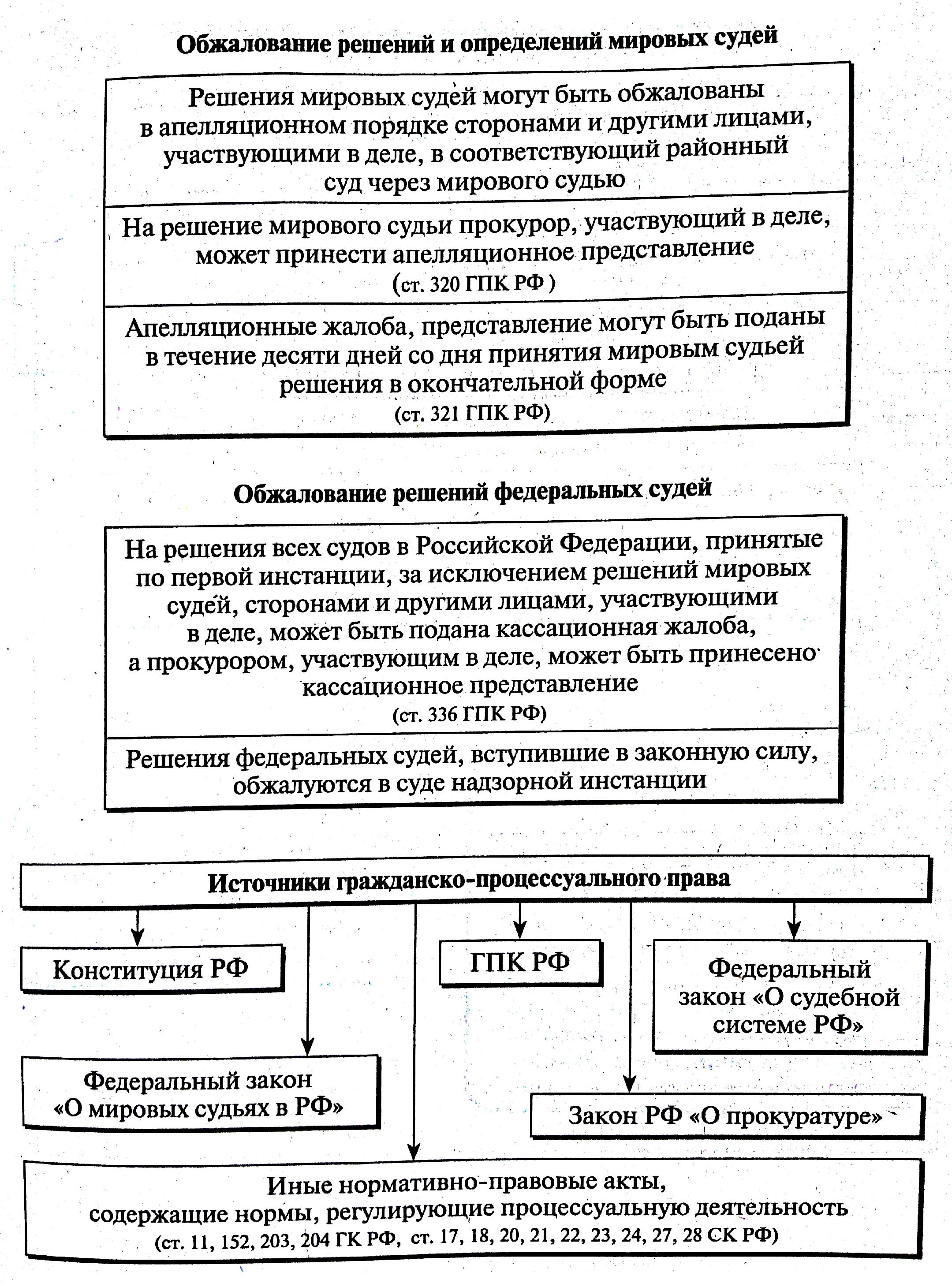 Порядок обжалования решения кассационной инстанции Полагаю